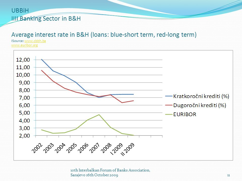 UBBiH IIII Banking Sector in B&H Average interest rate in B&H (loans: blue-short term, red-long term) ISource: www.cbbh.ba www.euribor.orgwww.cbbh.ba www.euribor.org 11 10th Interbalkan Forum of Banks Association, Sarajevo 16th October 2009