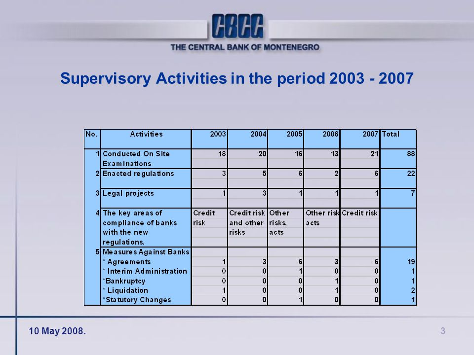 10 May 2008.3 Supervisory Activities in the period 2003 - 2007
