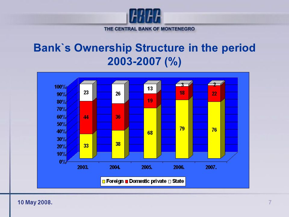 10 May 2008.7 Bank`s Ownership Structure in the period 2003-2007 (%)