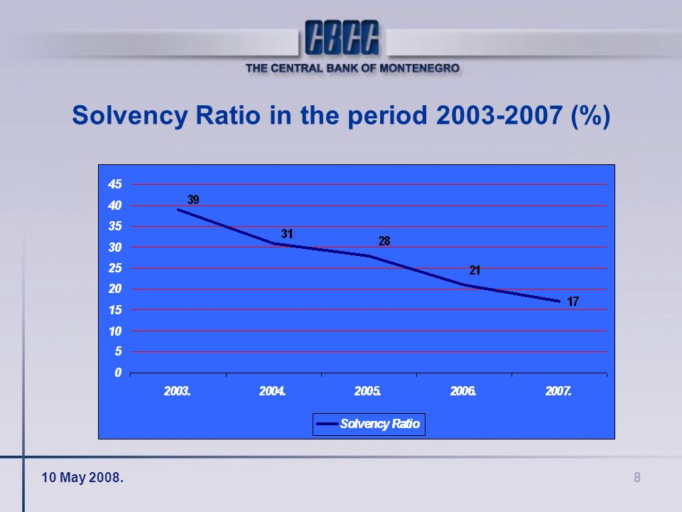 10 May 2008.8 Solvency Ratio in the period 2003-2007 (%)