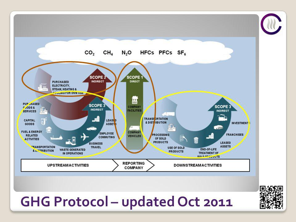 GHG Protocol – updated Oct 2011