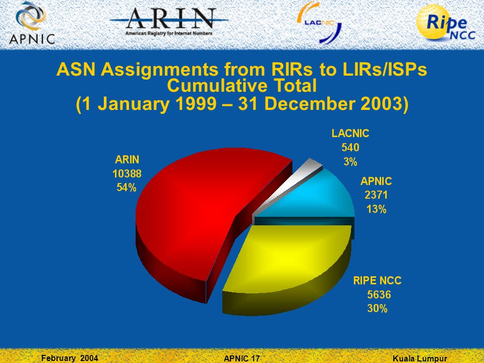 Kuala Lumpur February 2004 APNIC 17 ASN Assignments from RIRs to LIRs/ISPs Cumulative Total (1 January 1999 – 31 December 2003)