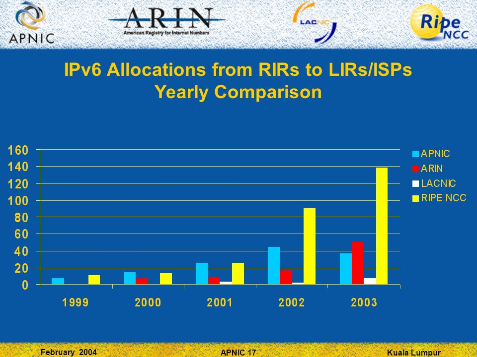 Kuala Lumpur February 2004 APNIC 17 IPv6 Allocations from RIRs to LIRs/ISPs Yearly Comparison
