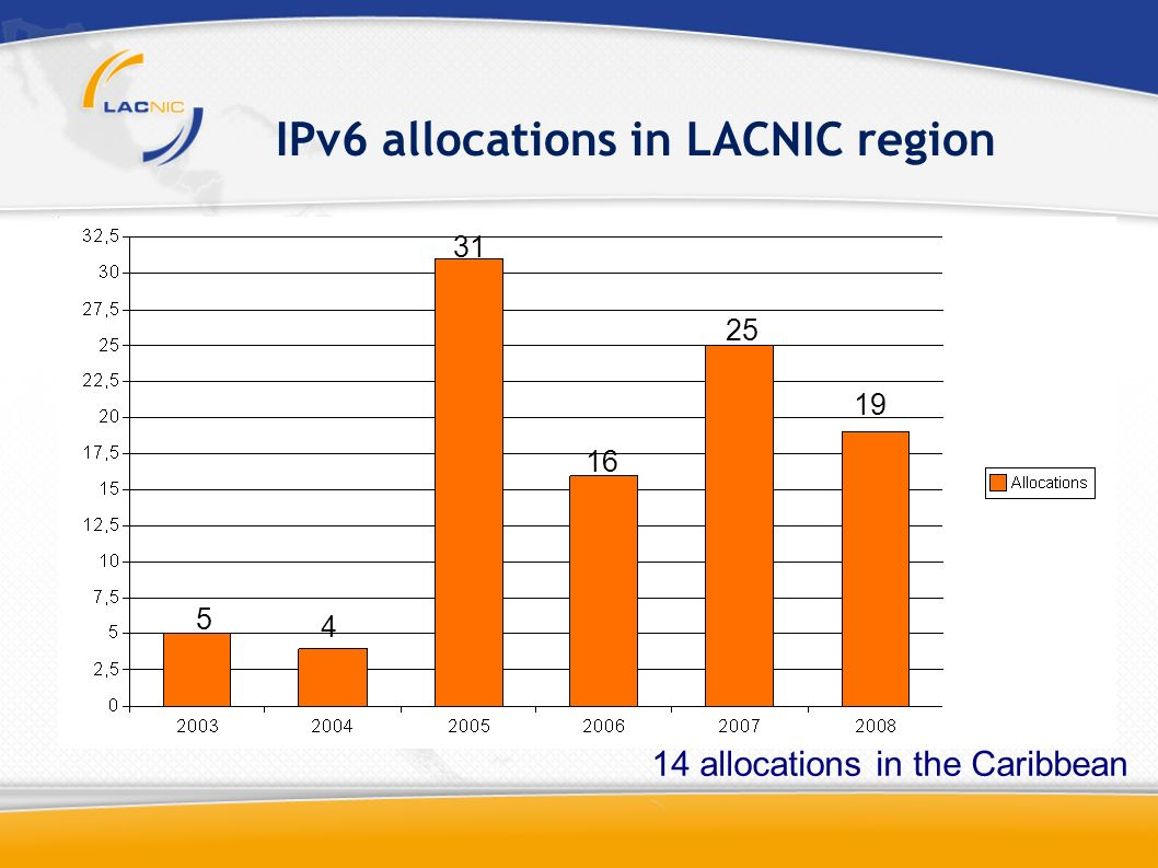 IPv6 allocations in LACNIC region 5 4 31 16 19 25 14 allocations in the Caribbean