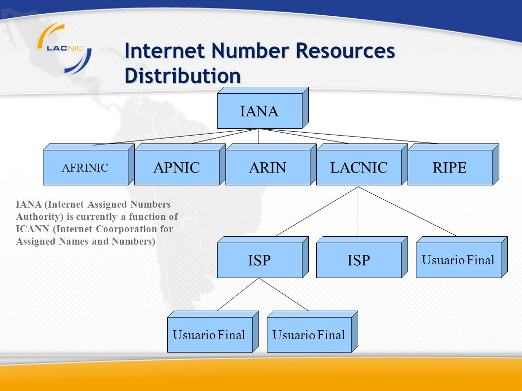 Internet Number Resources Distribution AFRINIC IANA APNICARINLACNICRIPE ISP Usuario Final IANA (Internet Assigned Numbers Authority) is currently a function of ICANN (Internet Coorporation for Assigned Names and Numbers)