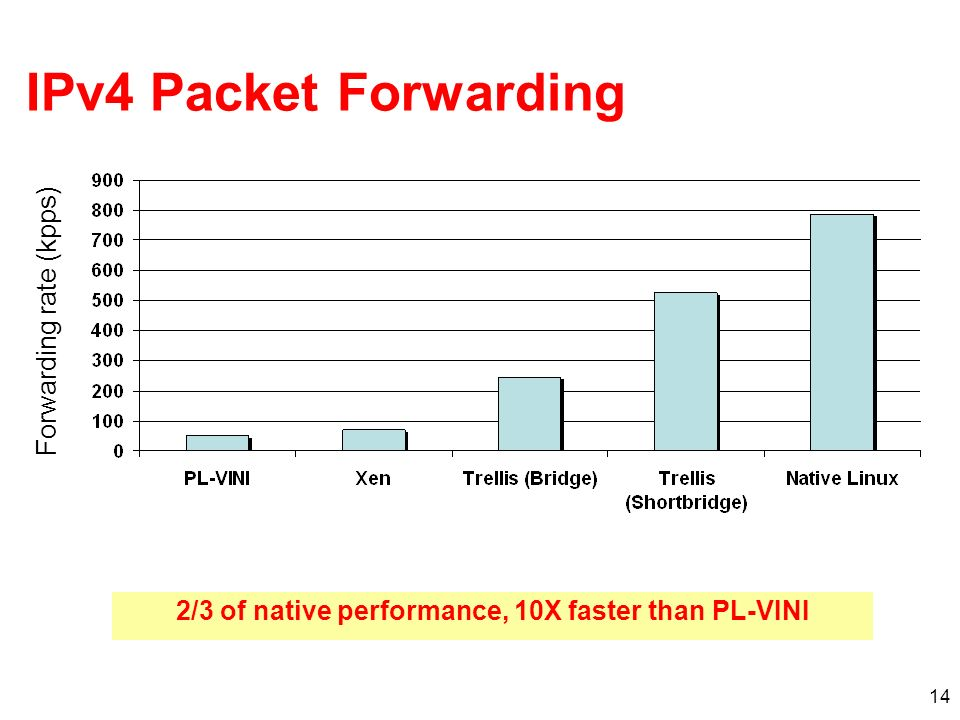 14 IPv4 Packet Forwarding 2/3 of native performance, 10X faster than PL-VINI Forwarding rate (kpps)
