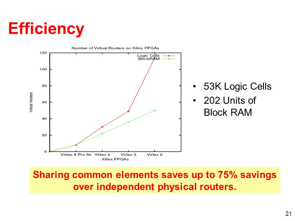 21 Efficiency 53K Logic Cells 202 Units of Block RAM Sharing common elements saves up to 75% savings over independent physical routers.