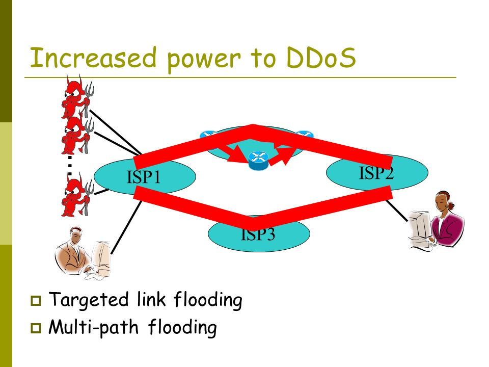 Increased power to DDoS ISP1 ISP3 ISP2 … Targeted link flooding Multi-path flooding