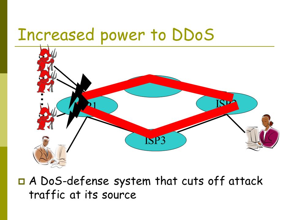 Increased power to DDoS ISP1 ISP3 ISP2 … A DoS-defense system that cuts off attack traffic at its source