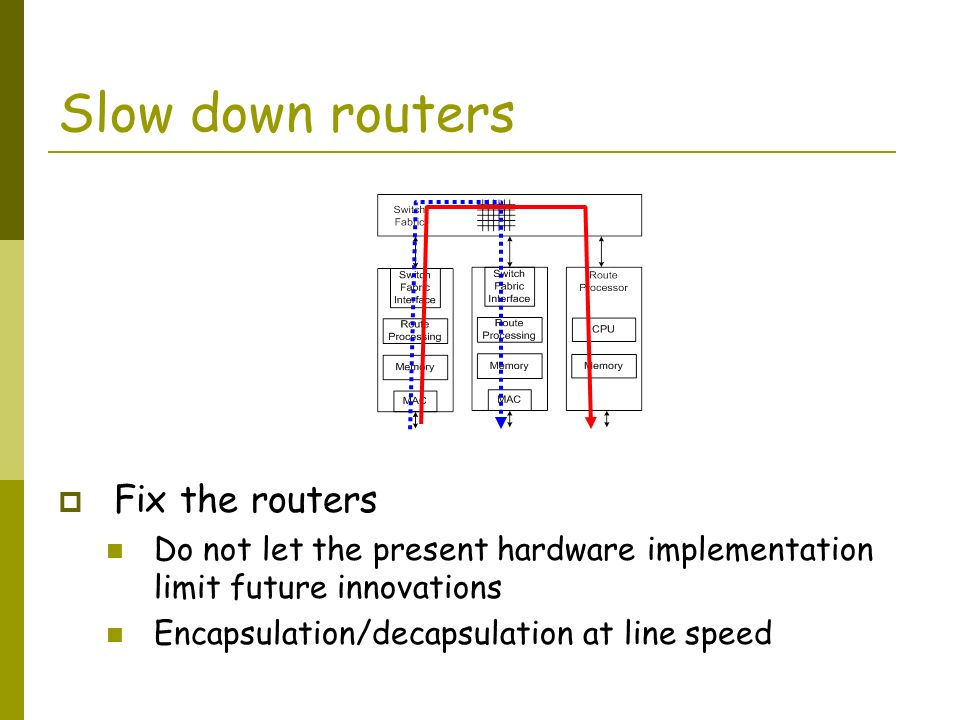 Slow down routers Fix the routers Do not let the present hardware implementation limit future innovations Encapsulation/decapsulation at line speed