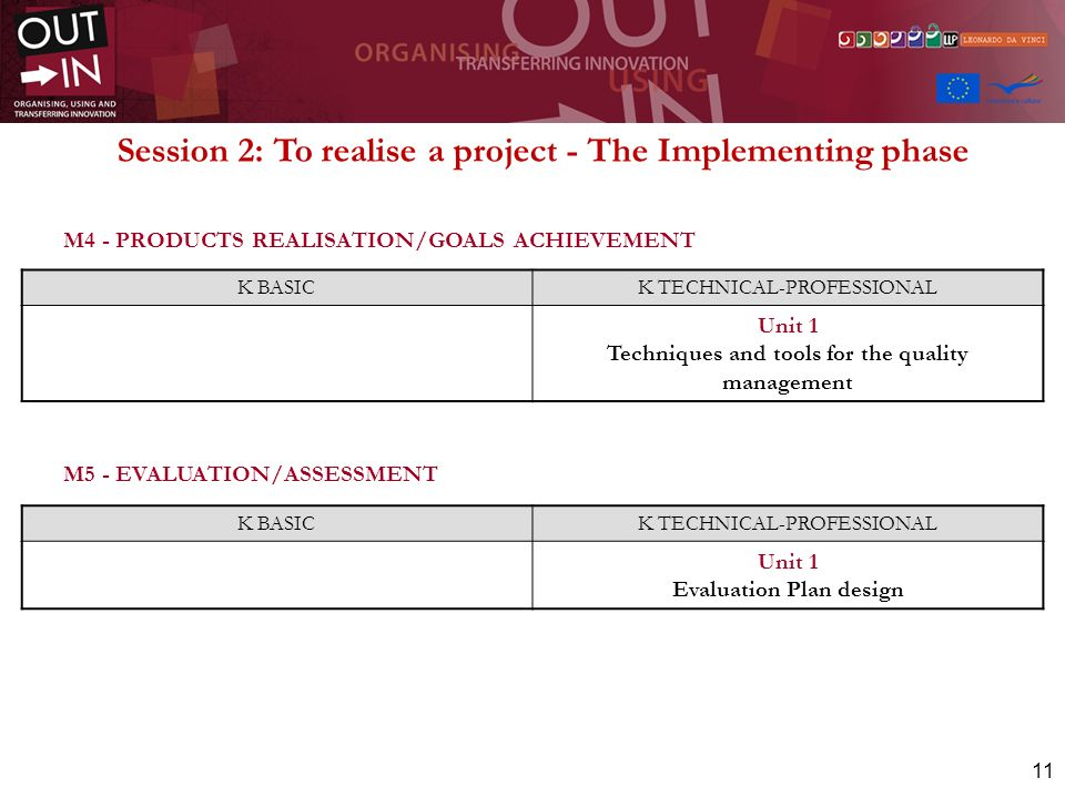 11 M4 - PRODUCTS REALISATION/GOALS ACHIEVEMENT M5 - EVALUATION/ASSESSMENT K BASICK TECHNICAL-PROFESSIONAL Unit 1 Techniques and tools for the quality management K BASICK TECHNICAL-PROFESSIONAL Unit 1 Evaluation Plan design Session 2: To realise a project - The Implementing phase