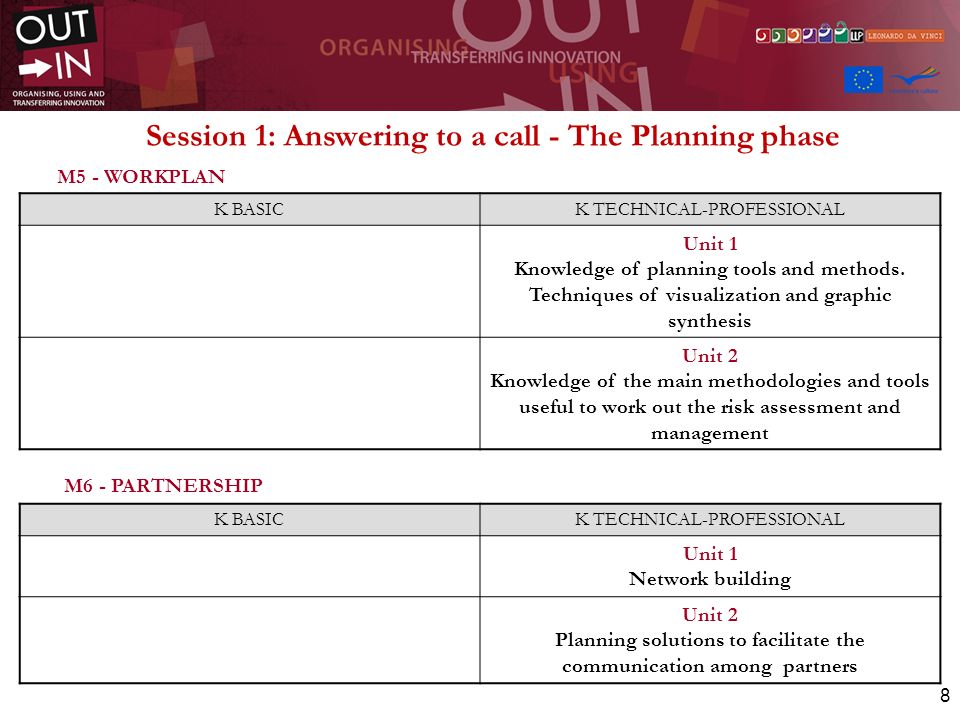8 M5 - WORKPLAN M6 - PARTNERSHIP K BASICK TECHNICAL-PROFESSIONAL Unit 1 Knowledge of planning tools and methods.
