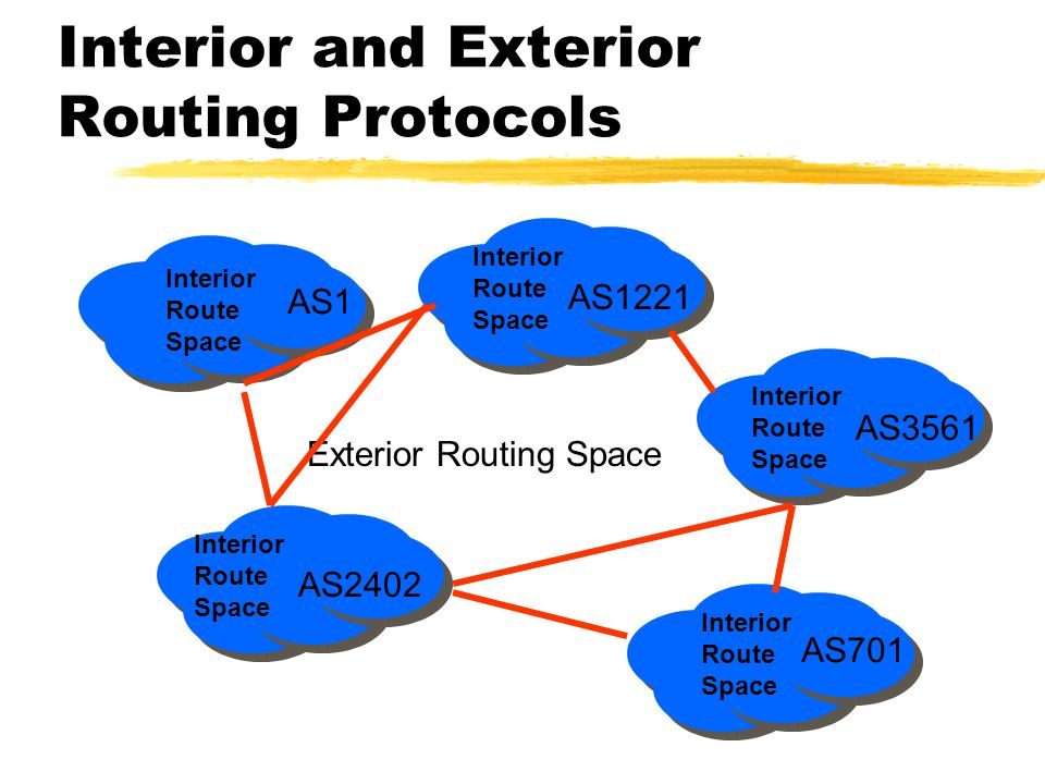 Interior and Exterior Routing Protocols Exterior Routing Space Interior Route Space Interior Route Space Interior Route Space Interior Route Space Interior Route Space AS1 AS1221 AS2402 AS3561 AS701