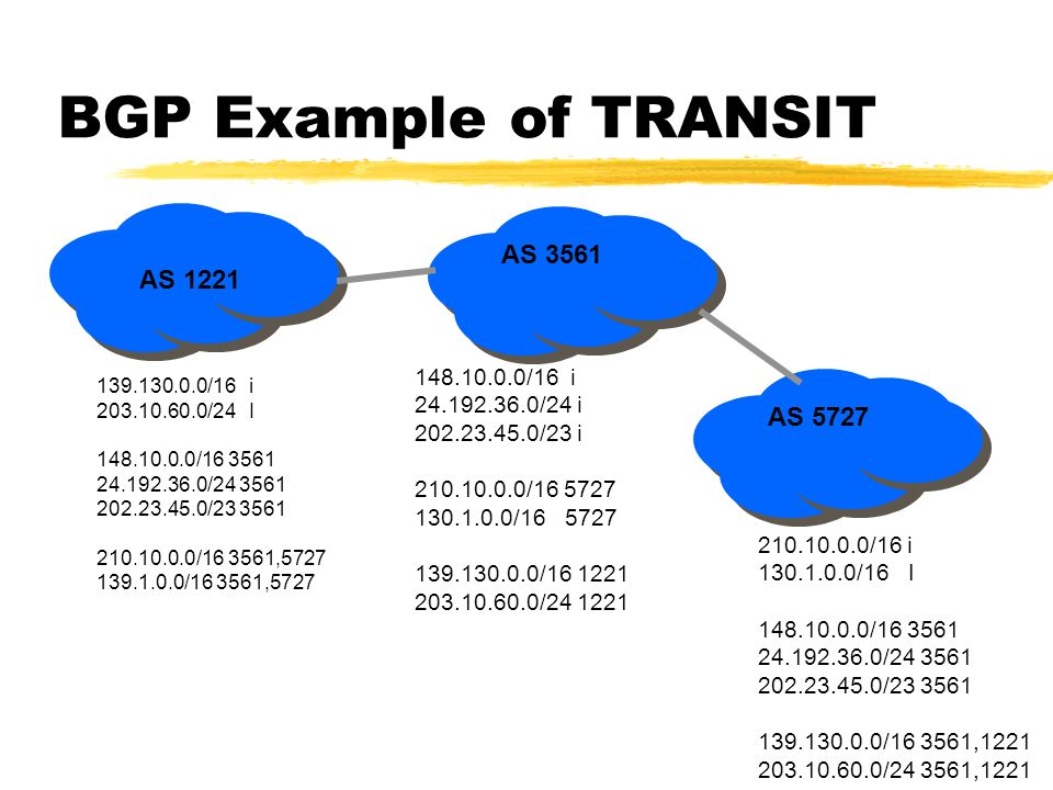 BGP Example of TRANSIT AS 1221 AS 3561 139.130.0.0/16 i 203.10.60.0/24 I 148.10.0.0/16 3561 24.192.36.0/24 3561 202.23.45.0/23 3561 210.10.0.0/16 3561,5727 139.1.0.0/16 3561,5727 148.10.0.0/16 i 24.192.36.0/24 i 202.23.45.0/23 i 210.10.0.0/16 5727 130.1.0.0/16 5727 139.130.0.0/16 1221 203.10.60.0/24 1221 AS 5727 210.10.0.0/16 i 130.1.0.0/16 I 148.10.0.0/16 3561 24.192.36.0/24 3561 202.23.45.0/23 3561 139.130.0.0/16 3561,1221 203.10.60.0/24 3561,1221
