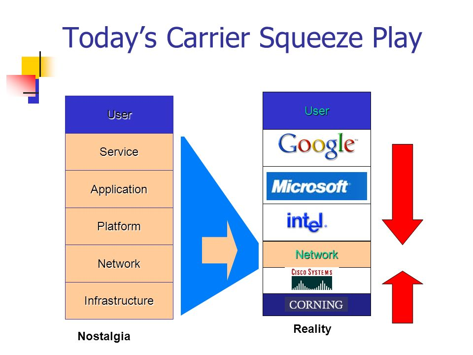 Todays Carrier Squeeze Play Service Application Platform Network User Infrastructure Service Application Platform Network User Nostalgia Reality