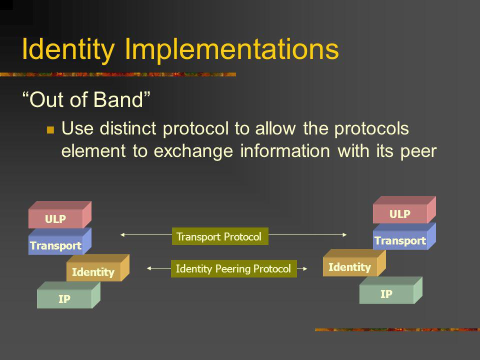 Identity Implementations Out of Band Use distinct protocol to allow the protocols element to exchange information with its peer IP Identity Transport ULP IP Identity Transport ULP Identity Peering Protocol Transport Protocol