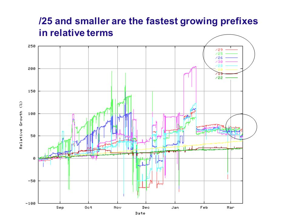 /25 and smaller are the fastest growing prefixes in relative terms