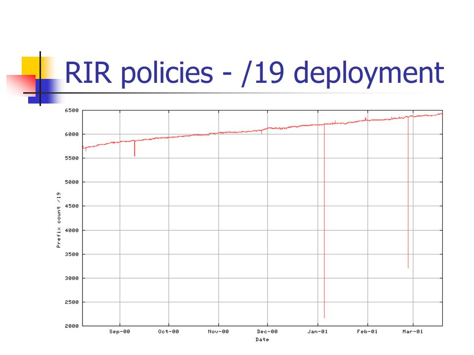RIR policies - /19 deployment