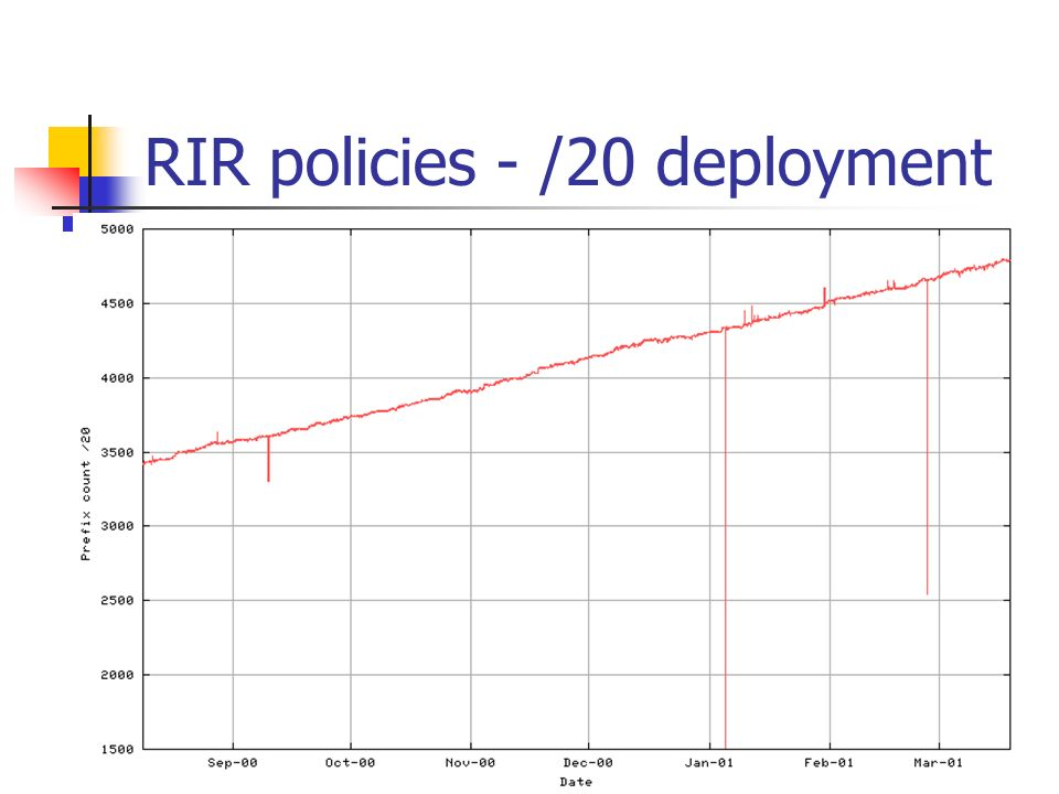 RIR policies - /20 deployment