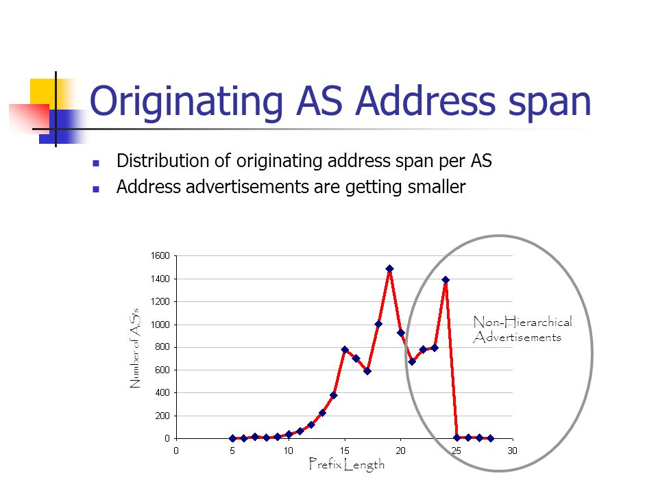 Originating AS Address span Distribution of originating address span per AS Address advertisements are getting smaller Prefix Length Number of ASs Non-Hierarchical Advertisements