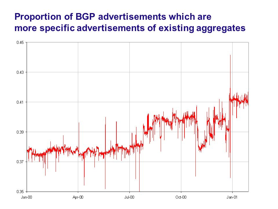 Proportion of BGP advertisements which are more specific advertisements of existing aggregates
