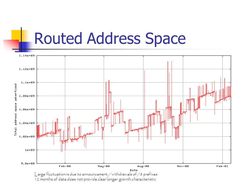 Routed Address Space Large fluctuation is due to announcement / withdrawals of /8 prefixes 12 months of data does not provide clear longer growth characteristic