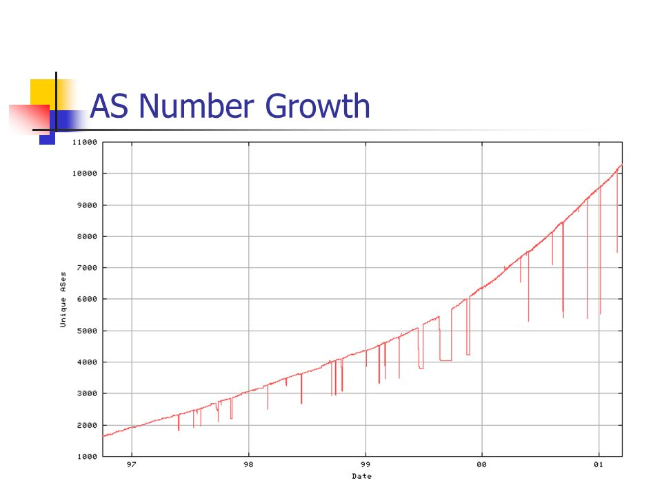 AS Number Growth