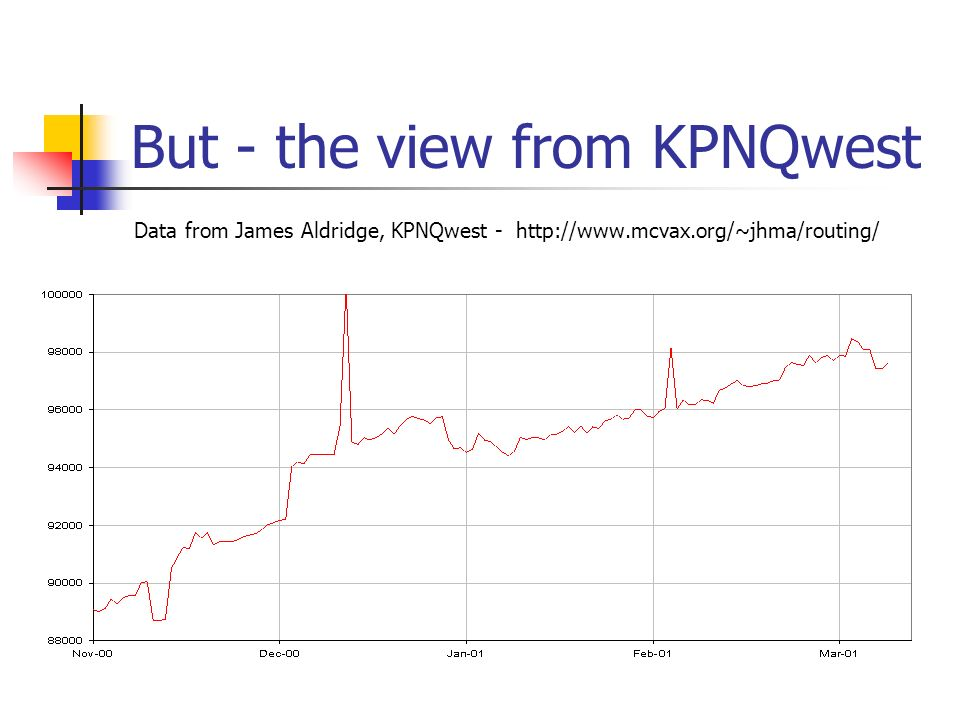 But - the view from KPNQwest Data from James Aldridge, KPNQwest -