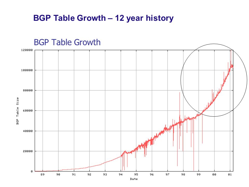 BGP Table Growth BGP Table Growth – 12 year history