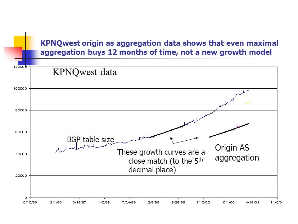 KPNQwest origin as aggregation data shows that even maximal aggregation buys 12 months of time, not a new growth model KPNQwest data BGP table size Origin AS aggregation These growth curves are a close match (to the 5 th decimal place)