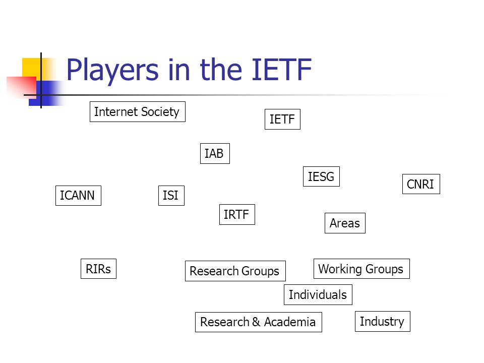 Players in the IETF IETF IESG IRTF Internet Society ICANNISI CNRI IAB Industry Areas Working Groups Research Groups Research & Academia Individuals RIRs