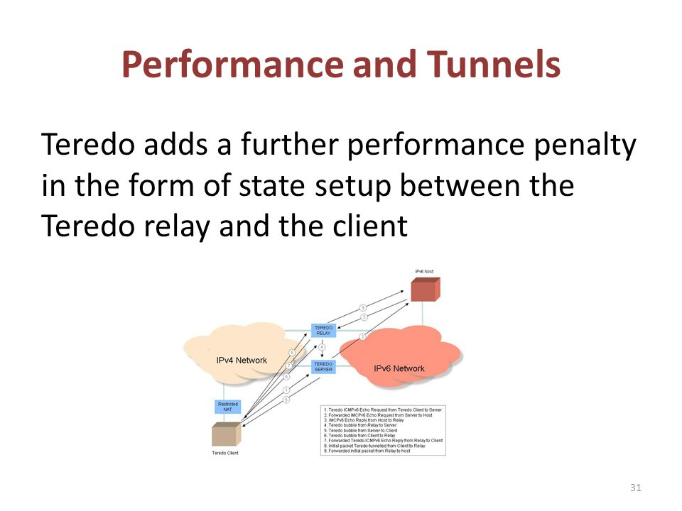Performance and Tunnels Teredo adds a further performance penalty in the form of state setup between the Teredo relay and the client 31