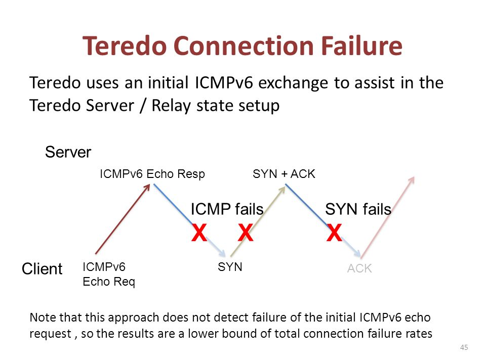 Teredo Connection Failure Teredo uses an initial ICMPv6 exchange to assist in the Teredo Server / Relay state setup Note that this approach does not detect failure of the initial ICMPv6 echo request, so the results are a lower bound of total connection failure rates 45 Client Server SYN SYN + ACK ACK X SYN fails ICMPv6 Echo Req ICMPv6 Echo Resp X X ICMP fails