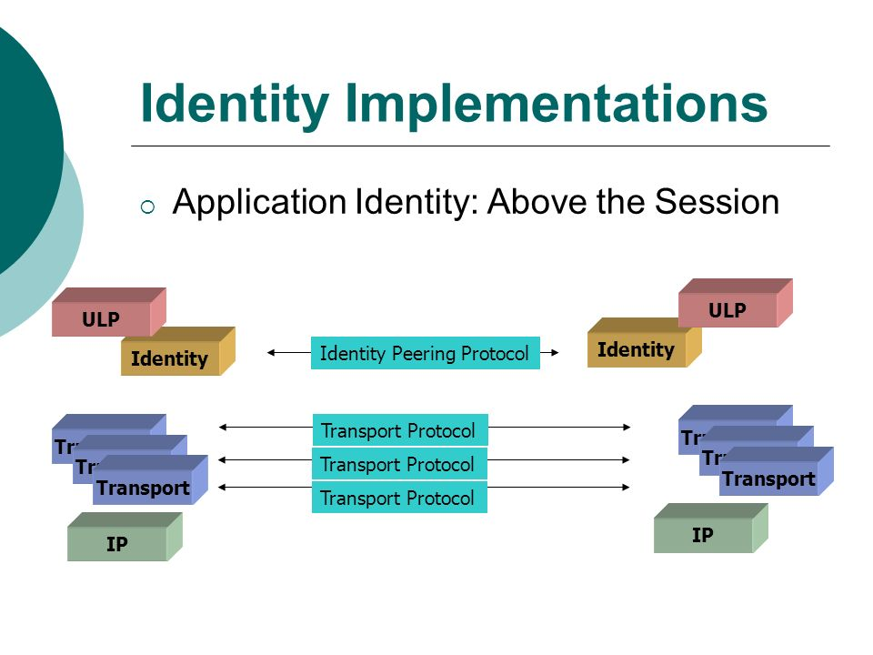 Identity Implementations Application Identity: Above the Session IP Identity Transport ULP IP Identity Transport ULP Identity Peering Protocol Transport Protocol Transport