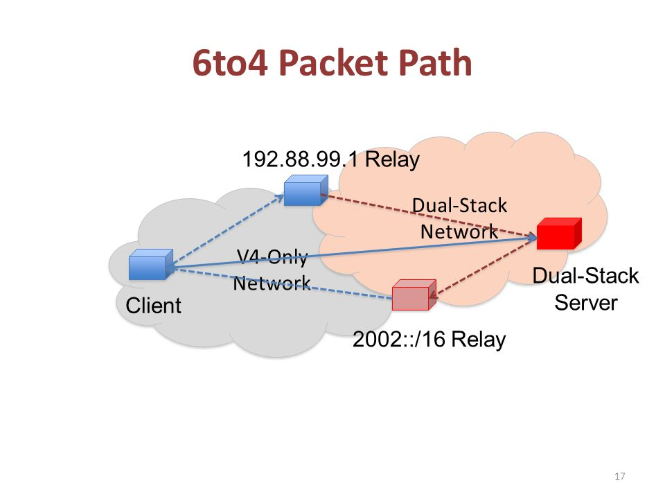 V4-Only Network V4-Only Network Dual-Stack Network Dual-Stack Network 6to4 Packet Path 17 Client Dual-Stack Server 192.88.99.1 Relay 2002::/16 Relay