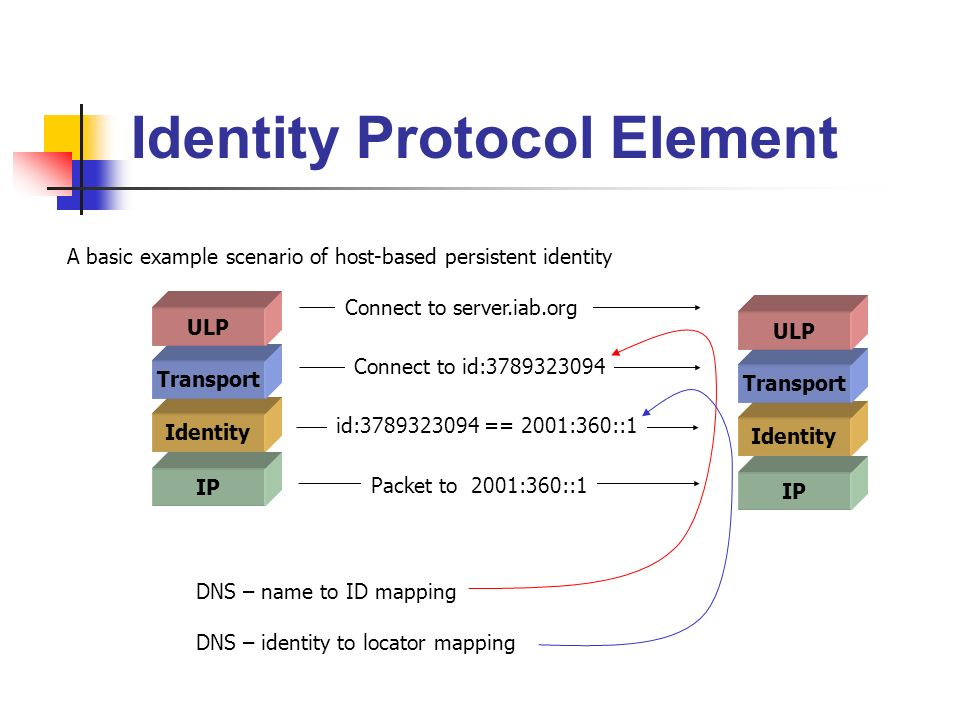 IP Identity Protocol Element Identity Transport ULP IP Identity Transport ULP Connect to server.iab.org Connect to id: id: == 2001:360::1 Packet to 2001:360::1 DNS – name to ID mapping DNS – identity to locator mapping A basic example scenario of host-based persistent identity