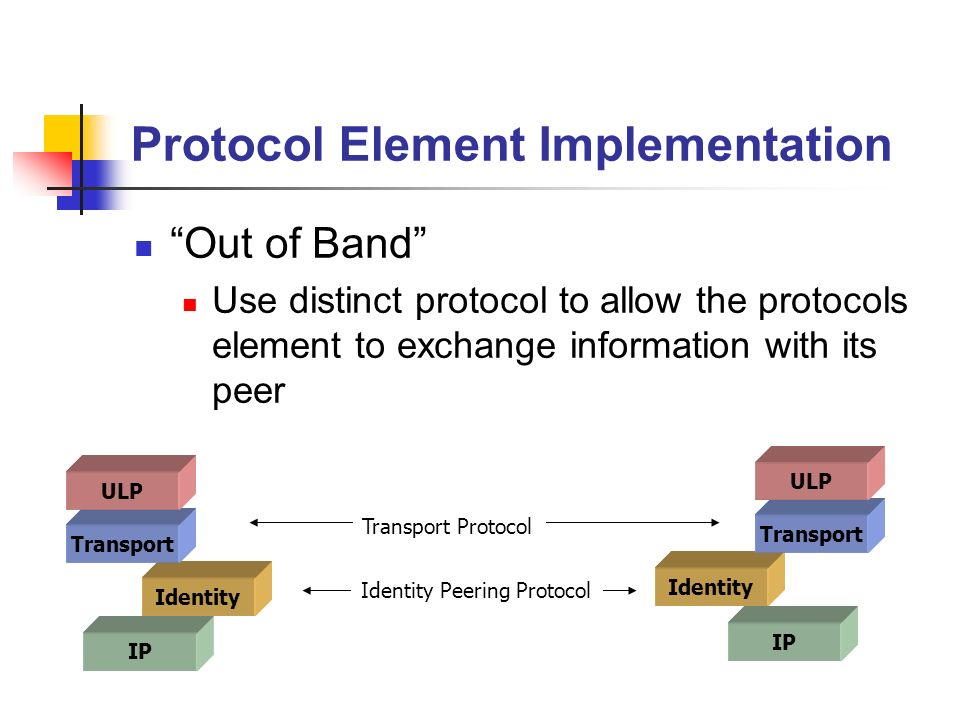 Protocol Element Implementation Out of Band Use distinct protocol to allow the protocols element to exchange information with its peer IP Identity Transport ULP IP Identity Transport ULP Identity Peering Protocol Transport Protocol
