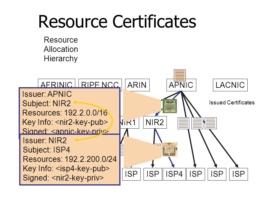Resource Certificates AFRINICRIPE NCCARINAPNICLACNIC NIR1NIR2 ISP ISP4ISP Issuer: APNIC Subject: NIR2 Resources: 192.2.0.0/16 Key Info: Signed: Issued Certificates Resource Allocation Hierarchy Issuer: NIR2 Subject: ISP4 Resources: 192.2.200.0/24 Key Info: Signed: