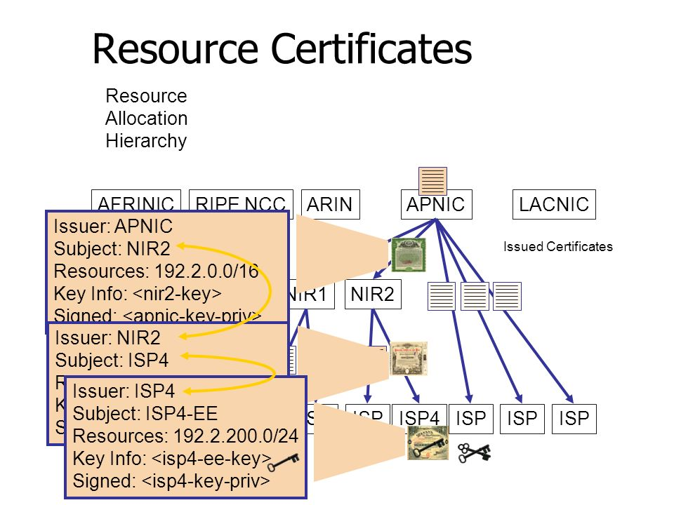 Resource Certificates AFRINICRIPE NCCARINAPNICLACNIC NIR1NIR2 ISP ISP4ISP Issuer: APNIC Subject: NIR2 Resources: 192.2.0.0/16 Key Info: Signed: Issued Certificates Resource Allocation Hierarchy Issuer: NIR2 Subject: ISP4 Resources: 192.2.200.0/22 Key Info: Signed: Issuer: ISP4 Subject: ISP4-EE Resources: 192.2.200.0/24 Key Info: Signed: