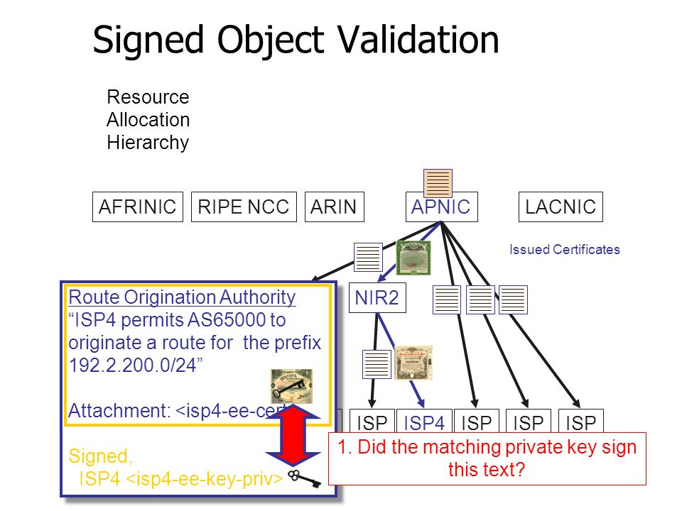 Signed Object Validation AFRINICRIPE NCCARINAPNICLACNIC LIR1NIR2 ISP ISP4ISP Issued Certificates Resource Allocation Hierarchy Route Origination Authority ISP4 permits AS65000 to originate a route for the prefix 192.2.200.0/24 Attachment: Signed, ISP4 Route Origination Authority ISP4 permits AS65000 to originate a route for the prefix 192.2.200.0/24 Attachment: Signed, ISP4 1.