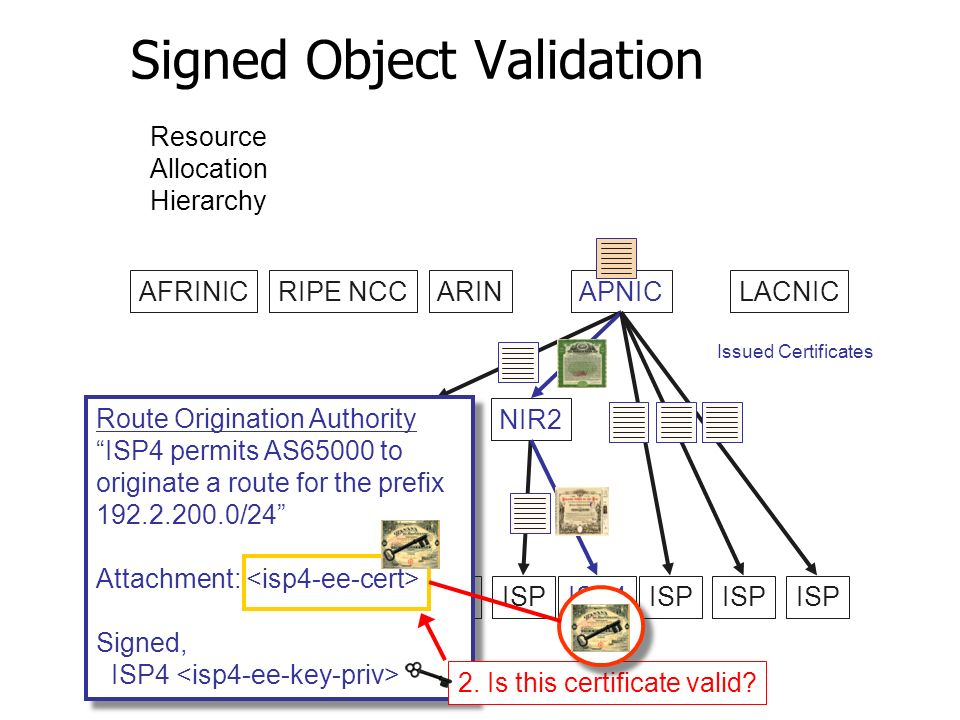 Signed Object Validation AFRINICRIPE NCCARINAPNICLACNIC LIR1NIR2 ISP ISP4ISP Issued Certificates Resource Allocation Hierarchy Route Origination Authority ISP4 permits AS65000 to originate a route for the prefix 192.2.200.0/24 Attachment: Signed, ISP4 Route Origination Authority ISP4 permits AS65000 to originate a route for the prefix 192.2.200.0/24 Attachment: Signed, ISP4 2.
