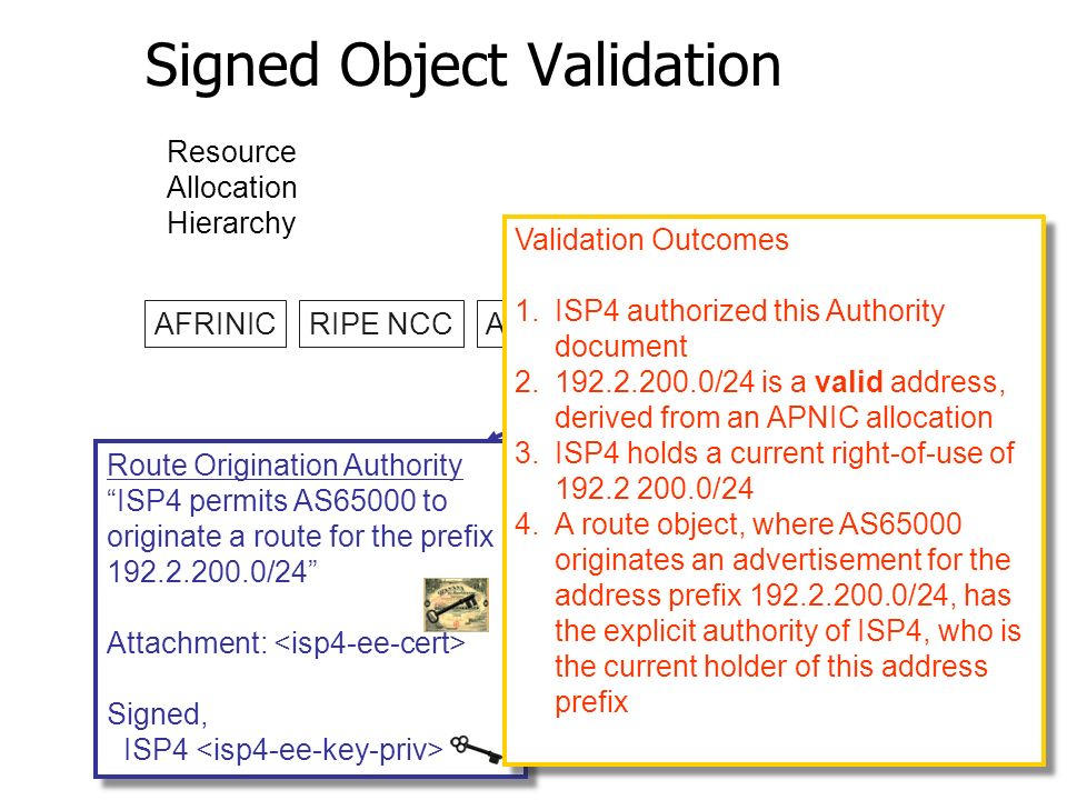 Signed Object Validation AFRINICRIPE NCCARINRIPE NCCLACNIC LIR1LIR2 ISP ISP4ISP Issued Certificates Resource Allocation Hierarchy Route Origination Authority ISP4 permits AS65000 to originate a route for the prefix 192.2.200.0/24 Attachment: Signed, ISP4 Route Origination Authority ISP4 permits AS65000 to originate a route for the prefix 192.2.200.0/24 Attachment: Signed, ISP4 RIPE NCC Trust Anchor Validation Outcomes 1.ISP4 authorized this Authority document 2.192.2.200.0/24 is a valid address, derived from an APNIC allocation 3.ISP4 holds a current right-of-use of 192.2 200.0/24 4.A route object, where AS65000 originates an advertisement for the address prefix 192.2.200.0/24, has the explicit authority of ISP4, who is the current holder of this address prefix Validation Outcomes 1.ISP4 authorized this Authority document 2.192.2.200.0/24 is a valid address, derived from an APNIC allocation 3.ISP4 holds a current right-of-use of 192.2 200.0/24 4.A route object, where AS65000 originates an advertisement for the address prefix 192.2.200.0/24, has the explicit authority of ISP4, who is the current holder of this address prefix