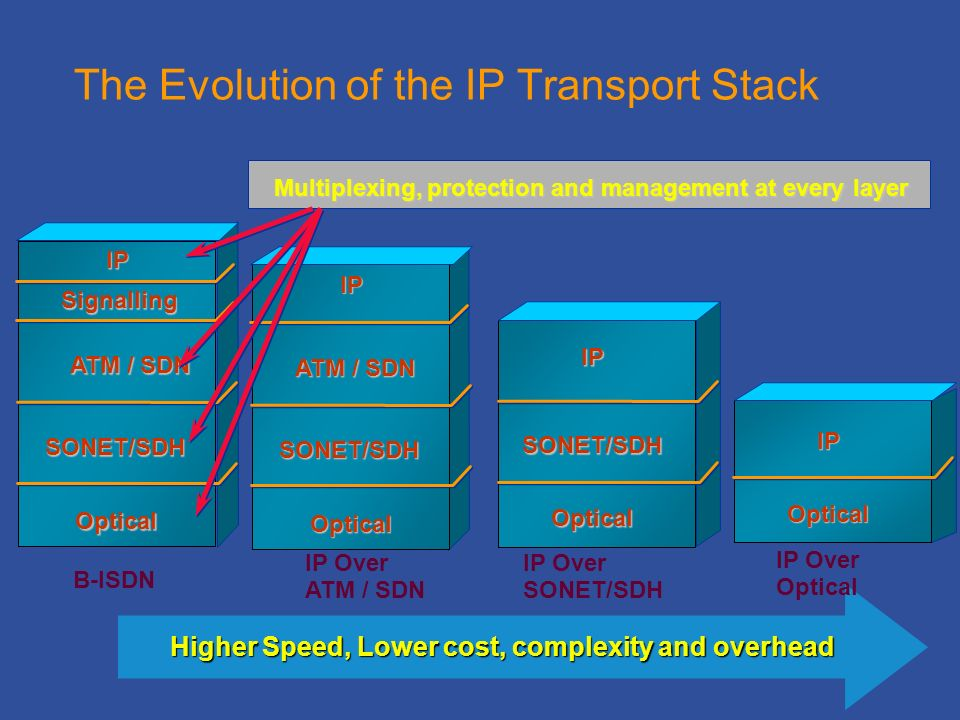 The Evolution of the IP Transport Stack Higher Speed, Lower cost, complexity and overhead B-ISDN IP Over SONET/SDH IP SONET/SDH Optical ATM / SDN SONET/SDH IP Optical IP Over Optical IP Optical IP Over ATM / SDN ATM / SDN SONET/SDH IP Optical Multiplexing, protection and management at every layer Signalling