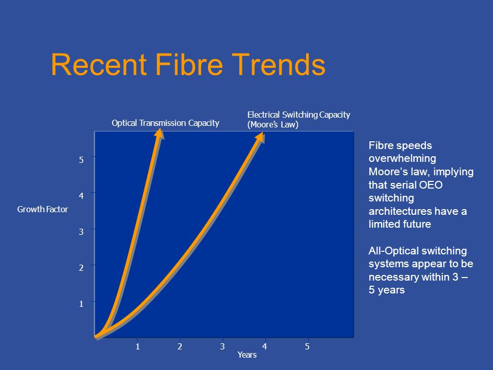 Recent Fibre Trends Fibre speeds overwhelming Moores law, implying that serial OEO switching architectures have a limited future All-Optical switching systems appear to be necessary within 3 – 5 years 12345 Years 1 2 3 4 5 Growth Factor Optical Transmission Capacity Electrical Switching Capacity (Moores Law)