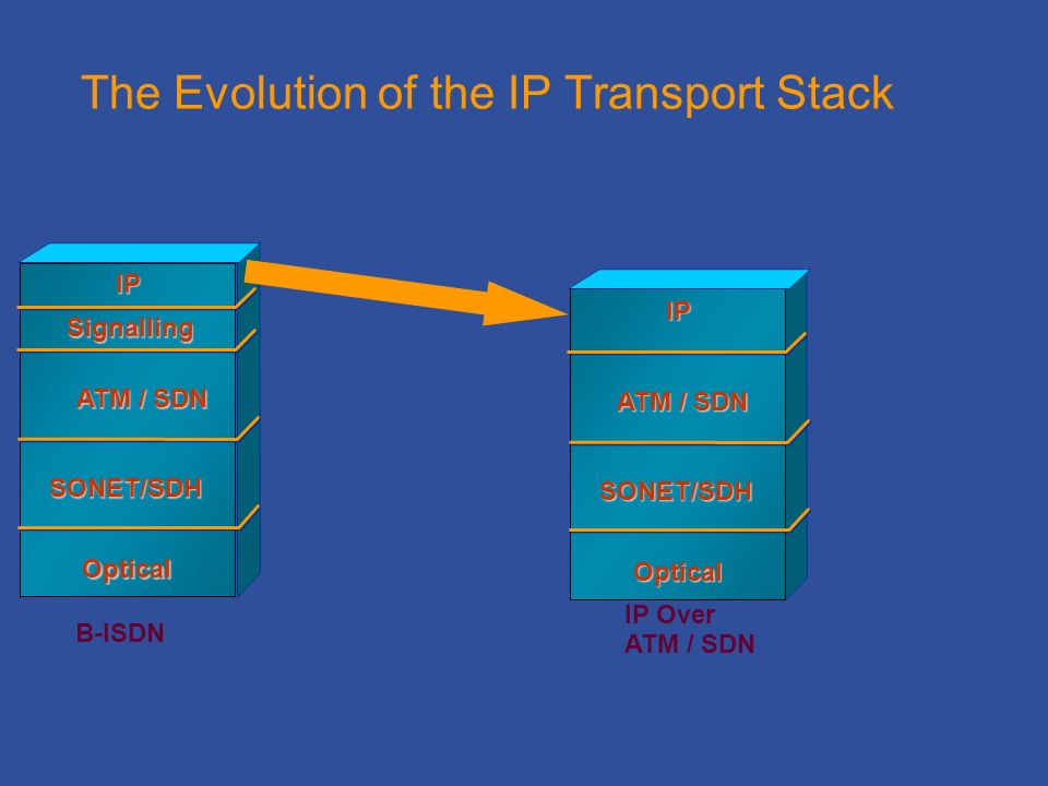 The Evolution of the IP Transport Stack B-ISDN ATM / SDN SONET/SDH IP Optical IP Over ATM / SDN ATM / SDN SONET/SDH IP Optical Signalling