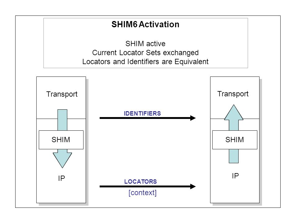 Transport IP LOCATORS IDENTIFIERS SHIM SHIM6 Activation SHIM active Current Locator Sets exchanged Locators and Identifiers are Equivalent [context]
