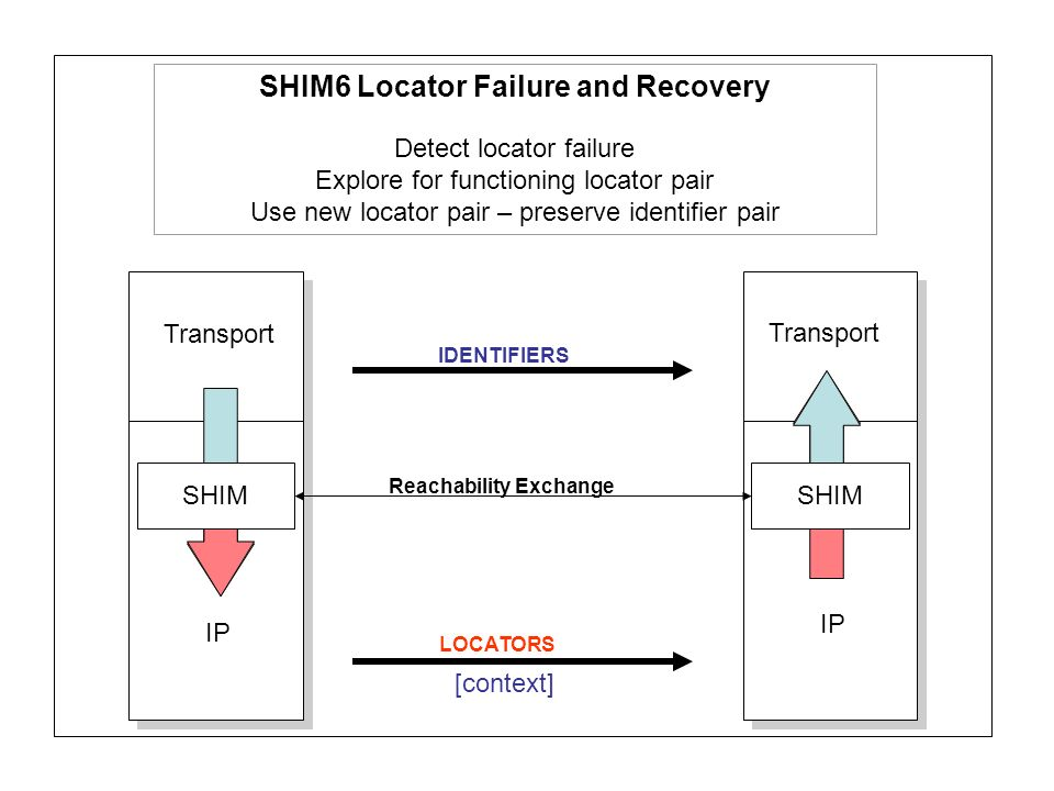 Transport IP LOCATORS IDENTIFIERS SHIM SHIM6 Locator Failure and Recovery Detect locator failure Explore for functioning locator pair Use new locator pair – preserve identifier pair Reachability Exchange [context]