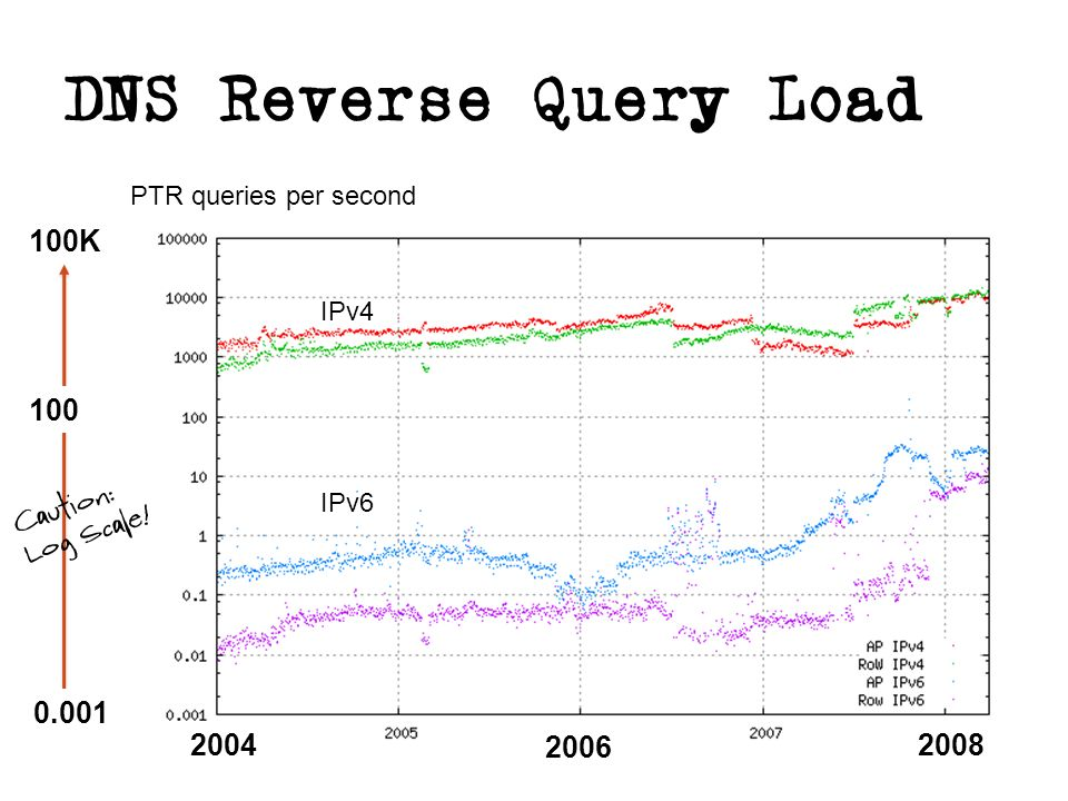 DNS Reverse Query Load K PTR queries per second IPv4 IPv6 Caution: Log Scale!