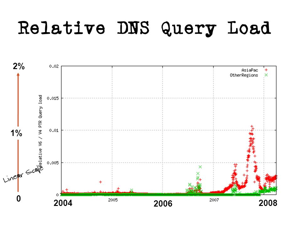 Relative DNS Query Load 0 1% 2% Linear Scale