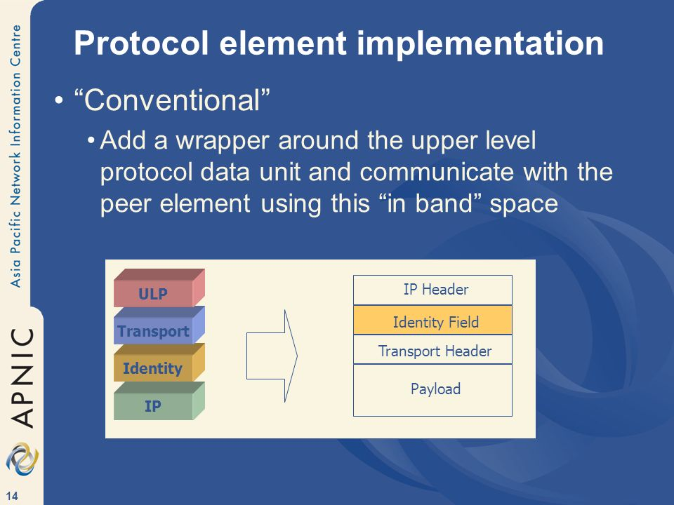 14 Protocol element implementation Conventional Add a wrapper around the upper level protocol data unit and communicate with the peer element using this in band space IP Header Identity Field Transport Header Payload IP Identity Transport ULP